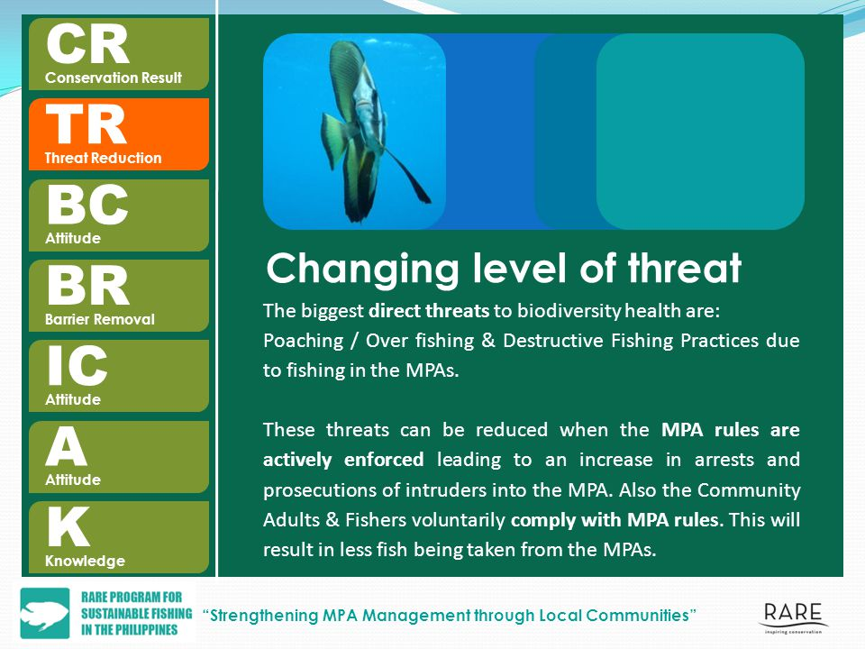 BC Attitude TR Threat Reduction BR Barrier Removal IC Attitude A K Knowledge CR Conservation Result Changing level of threat The biggest direct threats to biodiversity health are: Poaching / Over fishing & Destructive Fishing Practices due to fishing in the MPAs.