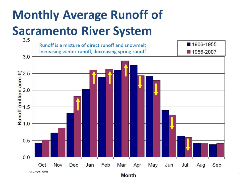 Source: DWR Monthly Average Runoff of Sacramento River System