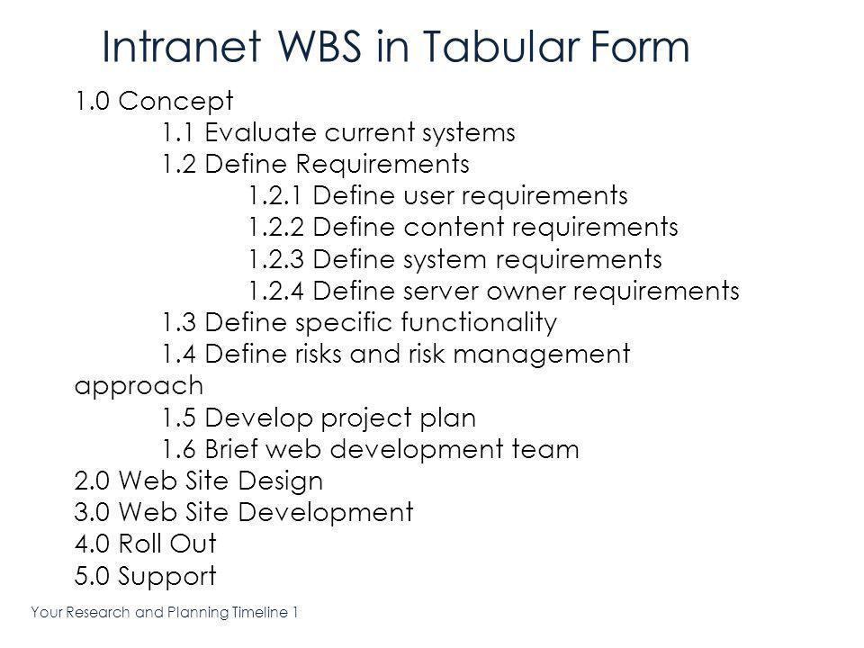 Your Research and Planning Timeline 1 Sample Intranet WBS Organized by Phase
