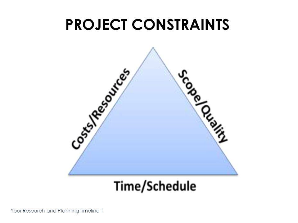 Your Research and Planning Timeline 1 GANTT CHART The visual representation of your campaign timeline