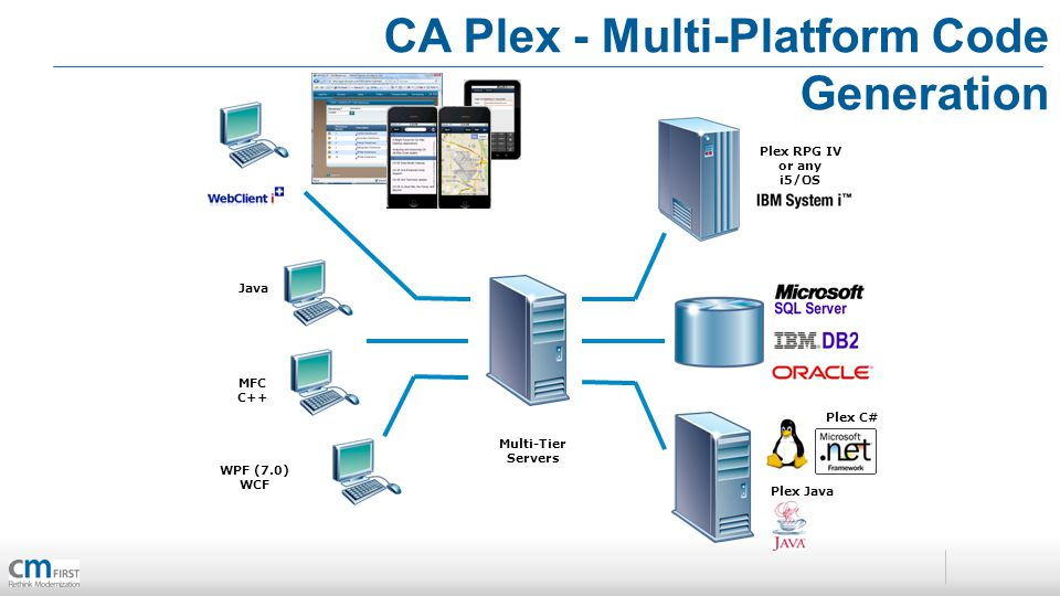 CA Plex - Multi-Platform Code Generation WPF (7.0) WCF Multi-Tier Servers MFC C++ Java Plex C# Plex RPG IV or any i5/OS programs Plex Java