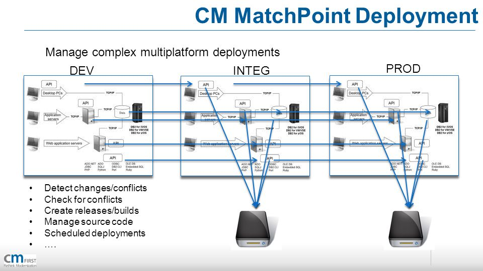CM MatchPoint Deployment Manage complex multiplatform deployments DEVINTEG PROD Detect changes/conflicts Check for conflicts Create releases/builds Ma