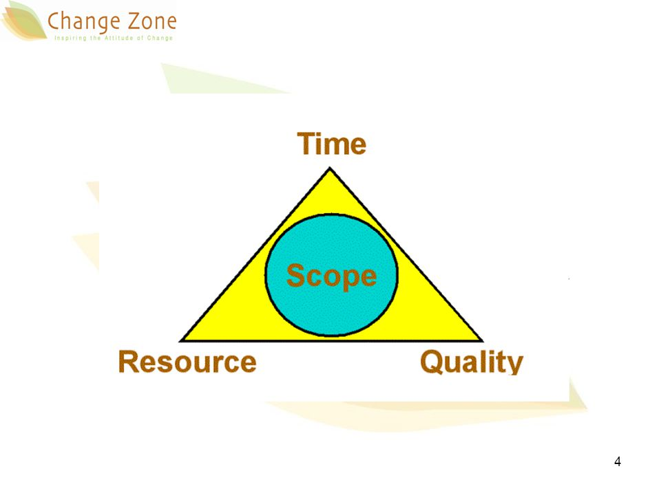 Develop standardized scope management procedures Organizing the efforts of managing scope 5