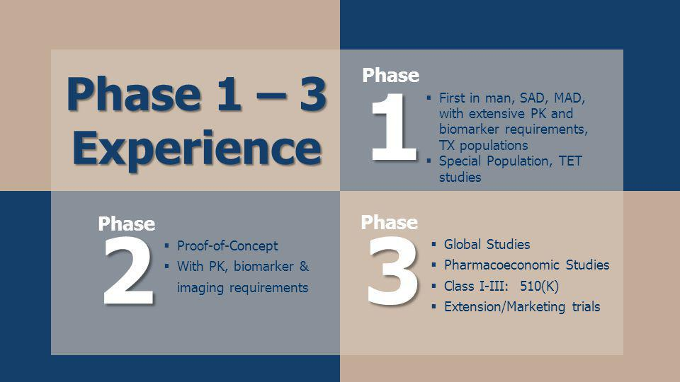 Phase 1 – 3 Experience Proof-of-Concept With PK, biomarker & imaging requirements Global Studies Pharmacoeconomic Studies Class I-III: 510(K) Extension/Marketing trials 3 Phase First in man, SAD, MAD, with extensive PK and biomarker requirements, TX populations Special Population, TET studies Phase2 1