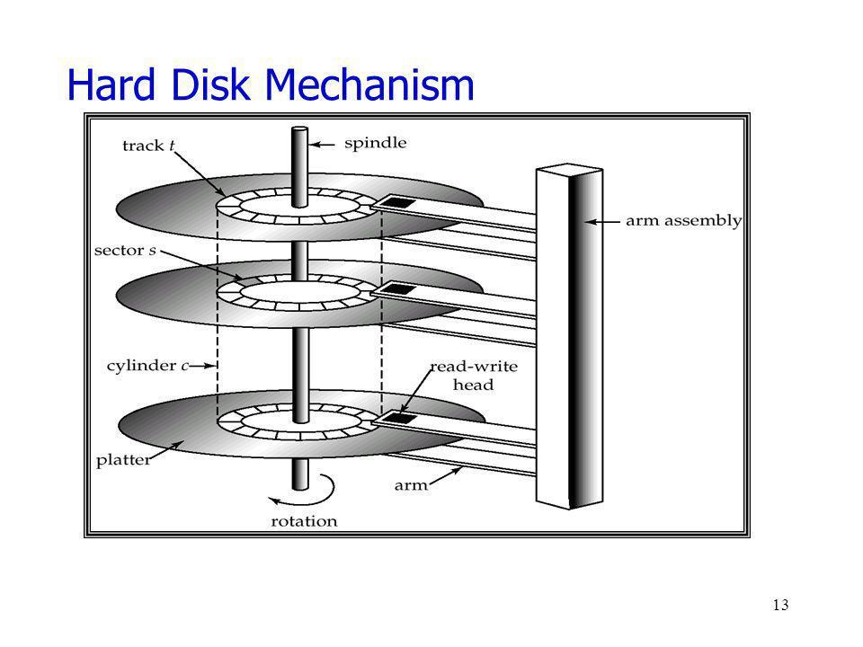 Hard Disk Mechanism 13