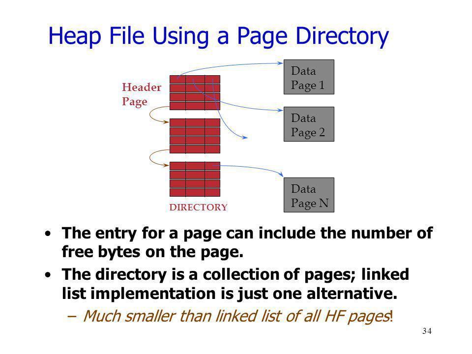 Heap File Using a Page Directory The entry for a page can include the number of free bytes on the page. The directory is a collection of pages; linked
