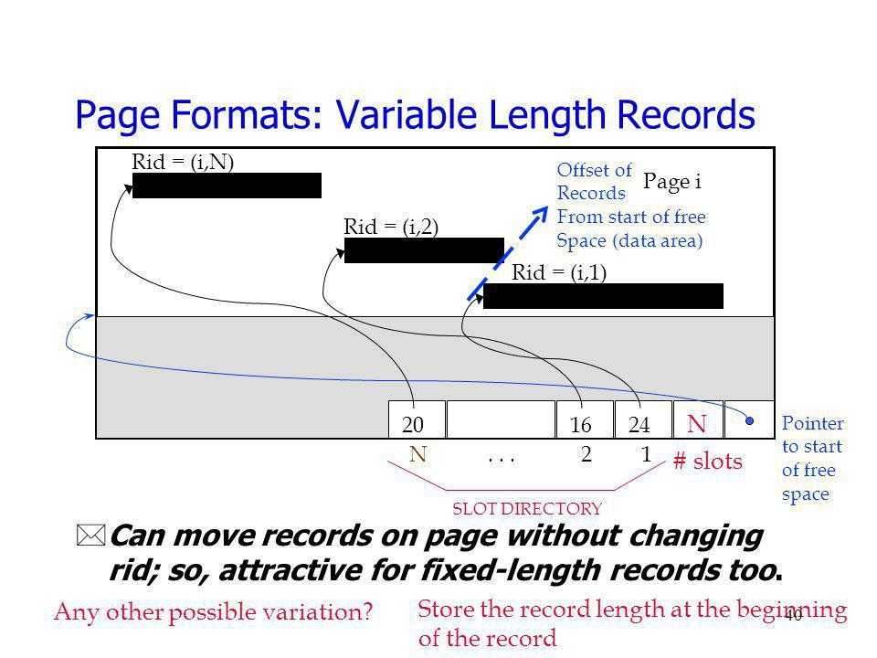 Page Formats: Variable Length Records *Can move records on page without changing rid; so, attractive for fixed-length records too. Page i Rid = (i,N)