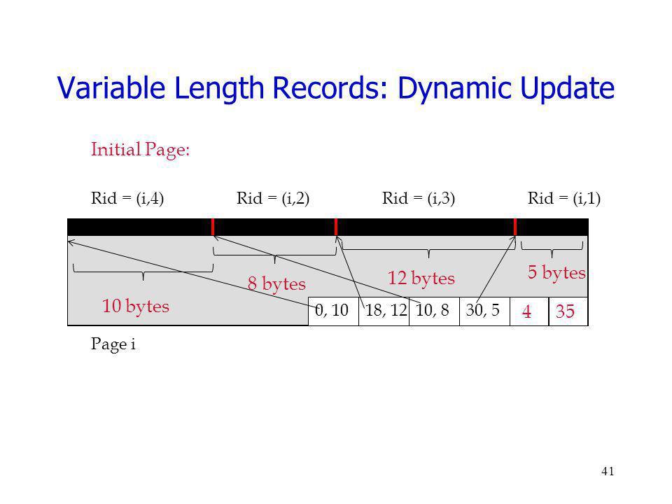41 Page i Rid = (i,4)Rid = (i,2)Rid = (i,3) 35 0, 10 4 Rid = (i,1) 30, 510, 818, 12 Variable Length Records: Dynamic Update Initial Page: 10 bytes 8 b