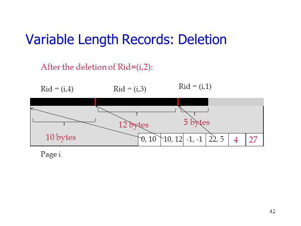 42 Page i Rid = (i,4)Rid = (i,3) 27 0, 10 4 Rid = (i,1) 22, 5-1, -110, 12 After the deletion of Rid=(i,2): 10 bytes 12 bytes 5 bytes Variable Length R