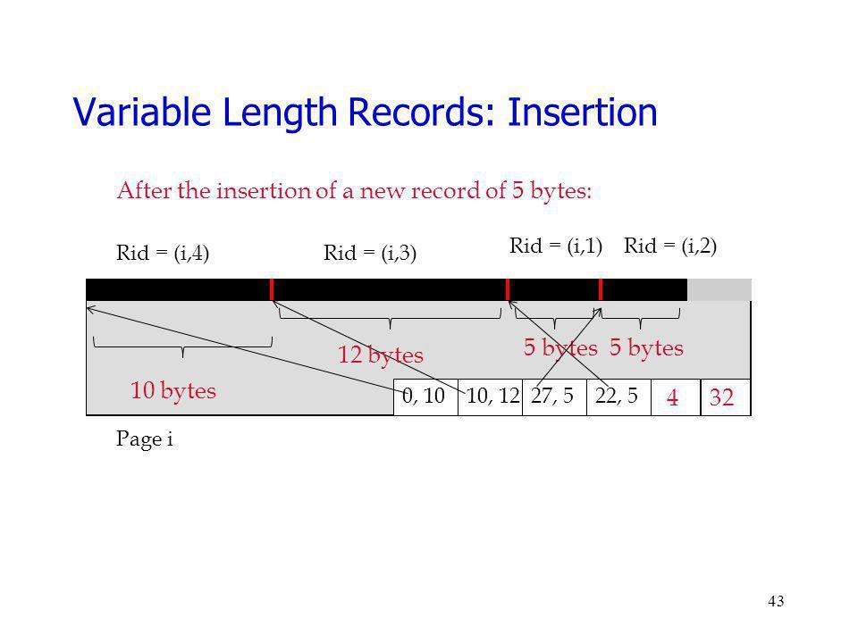 43 Page i Rid = (i,4)Rid = (i,3) 32 0, 10 4 Rid = (i,1) 22, 527, 510, 12 After the insertion of a new record of 5 bytes: 10 bytes 12 bytes 5 bytes Var