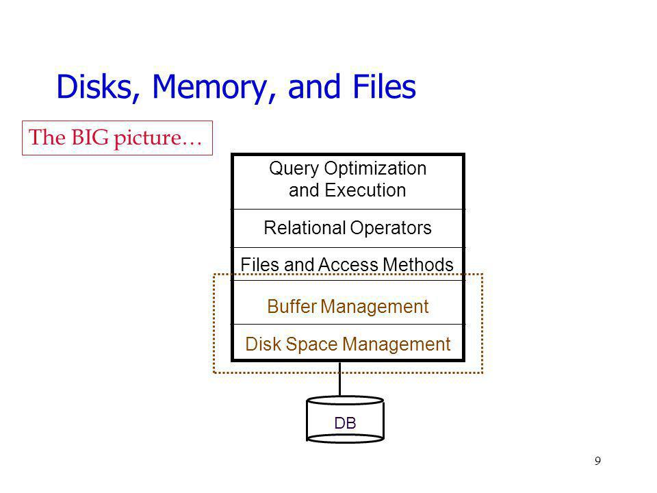 Disks, Memory, and Files Query Optimization and Execution Relational Operators Files and Access Methods Buffer Management Disk Space Management DB The