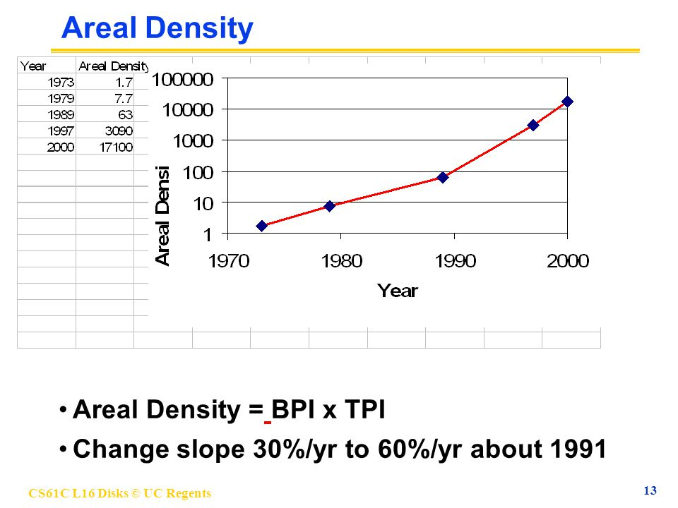 CS61C L16 Disks © UC Regents 13 Areal Density Areal Density = BPI x TPI Change slope 30%/yr to 60%/yr about 1991