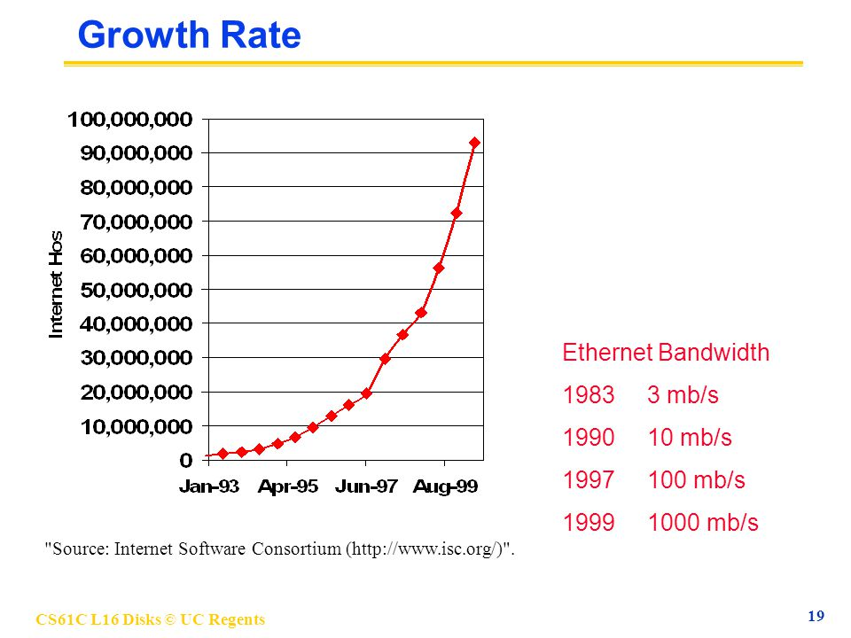 CS61C L16 Disks © UC Regents 19 Growth Rate Ethernet Bandwidth 19833 mb/s 199010 mb/s 1997100 mb/s 19991000 mb/s