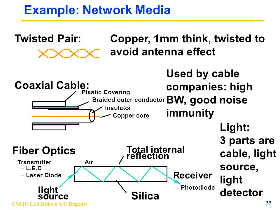 CS61C L16 Disks © UC Regents 23 Example: Network Media Copper, 1mm think, twisted to avoid antenna effect Twisted Pair: Used by cable companies: high BW, good noise immunity Coaxial Cable: Copper core Insulator Braided outer conductor Plastic Covering Light: 3 parts are cable, light source, light detector Fiber Optics Transmitter – L.E.D – Laser Diode Receiver – Photodiode light source Silica Total internal reflection Air