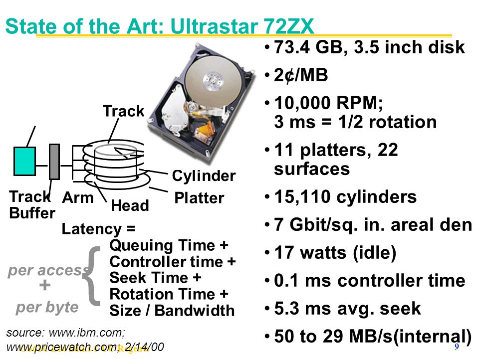 CS61C L16 Disks © UC Regents 9 State of the Art: Ultrastar 72ZX 73.4 GB, 3.5 inch disk 2¢/MB 10,000 RPM; 3 ms = 1/2 rotation 11 platters, 22 surfaces 15,110 cylinders 7 Gbit/sq.