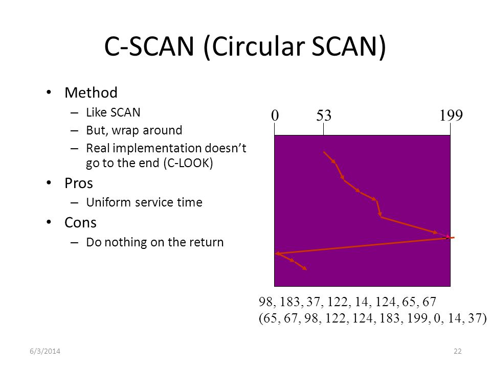6/3/201422 C-SCAN (Circular SCAN) Method – Like SCAN – But, wrap around – Real implementation doesnt go to the end (C-LOOK) Pros – Uniform service tim