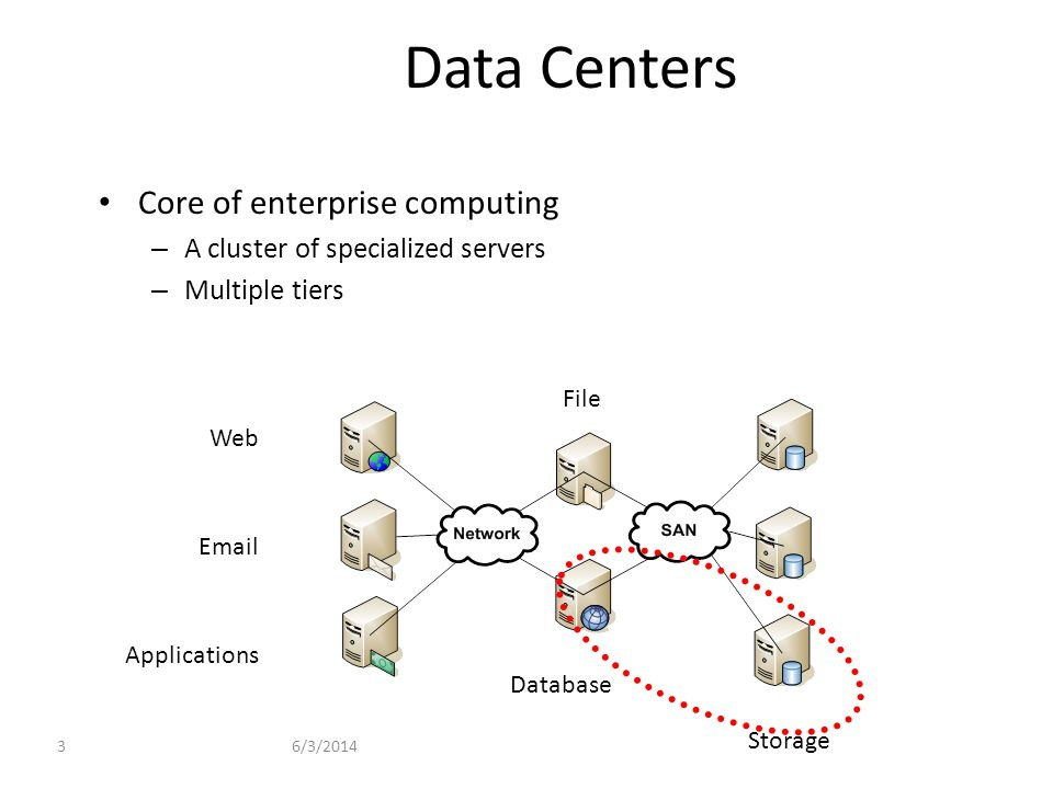 3 Data Centers Core of enterprise computing – A cluster of specialized servers – Multiple tiers Storage Database File Applications Email Web
