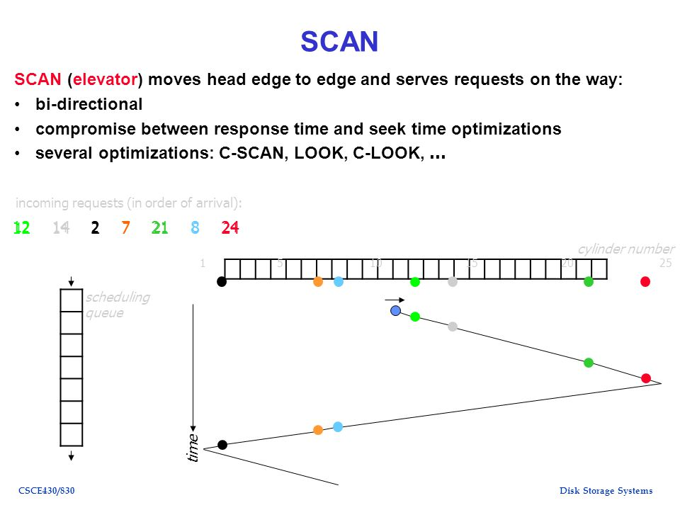 Disk Storage SystemsCSCE430/830 SCAN SCAN (elevator) moves head edge to edge and serves requests on the way: bi-directional compromise between respons