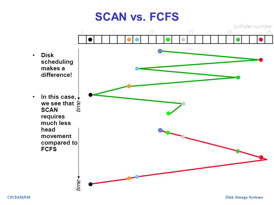Disk Storage SystemsCSCE430/830 SCAN vs. FCFS Disk scheduling makes a difference.