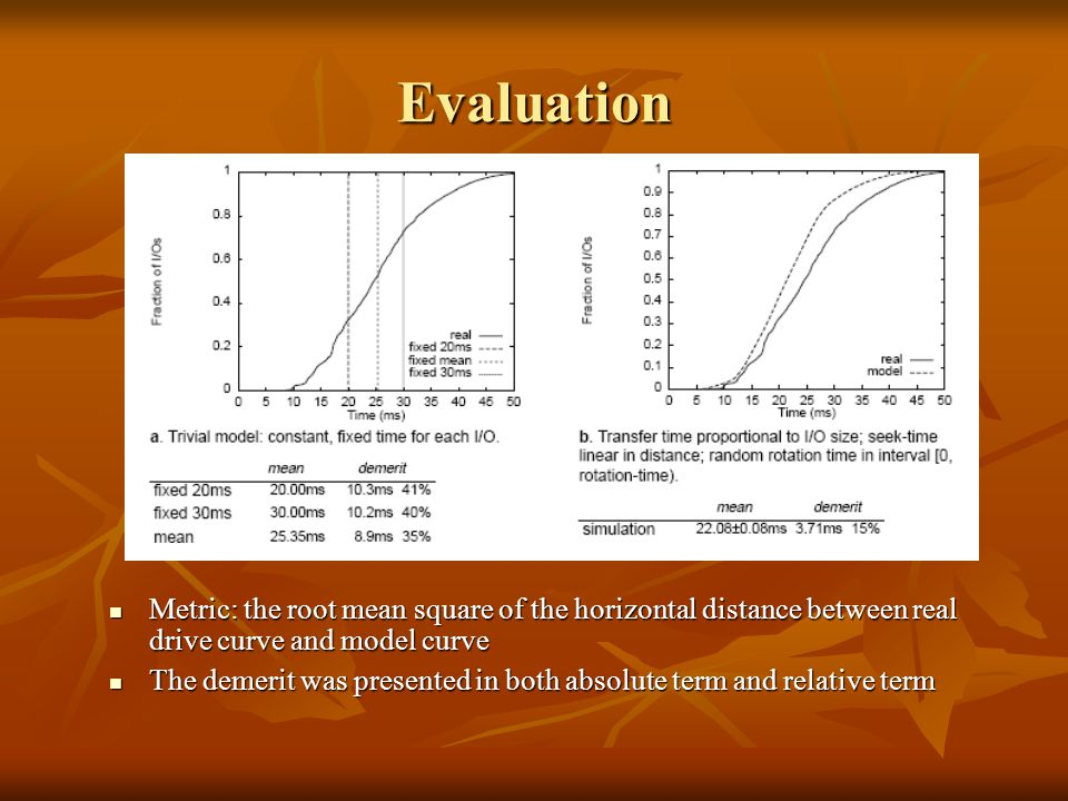 Evaluation Metric: the root mean square of the horizontal distance between real drive curve and model curve Metric: the root mean square of the horizontal distance between real drive curve and model curve The demerit was presented in both absolute term and relative term The demerit was presented in both absolute term and relative term