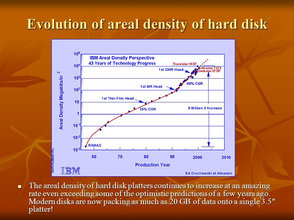 Evolution of areal density of hard disk platters The areal density of hard disk platters continues to increase at an amazing rate even exceeding some of the optimistic predictions of a few years ago.