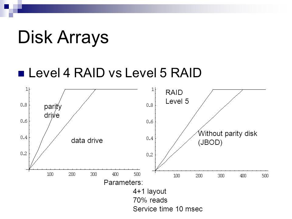 Disk Arrays Level 4 RAID vs Level 5 RAID Without parity disk (JBOD) RAID Level 5 Parameters: 4+1 layout 70% reads Service time 10 msec parity drive data drive