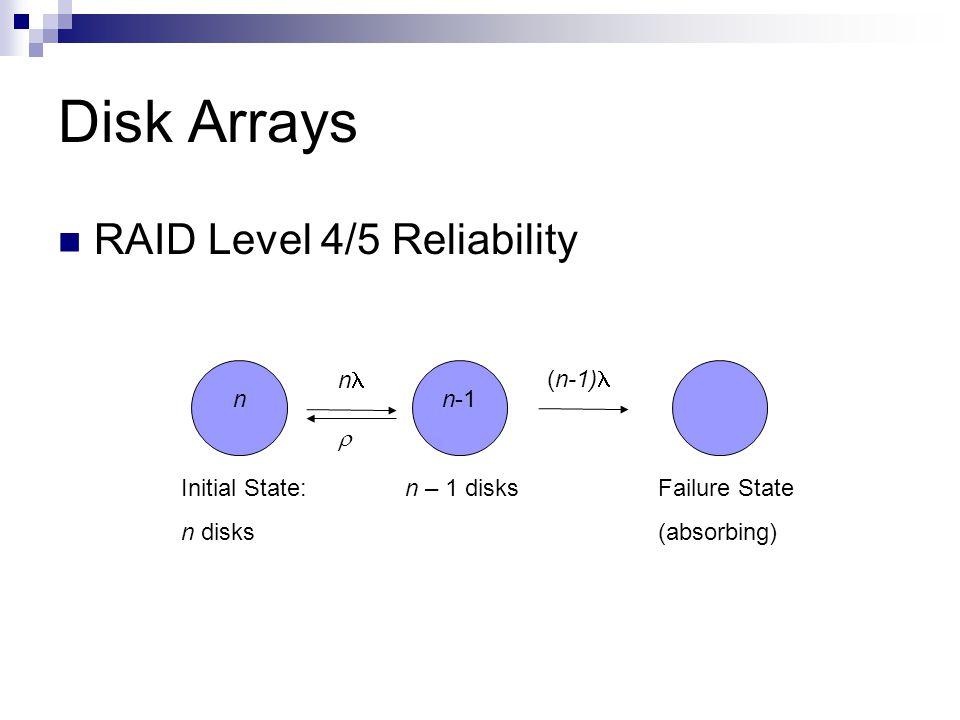Disk Arrays RAID Level 4/5 Reliability Failure State (absorbing) Initial State: n disks n nn-1 (n-1) n – 1 disks