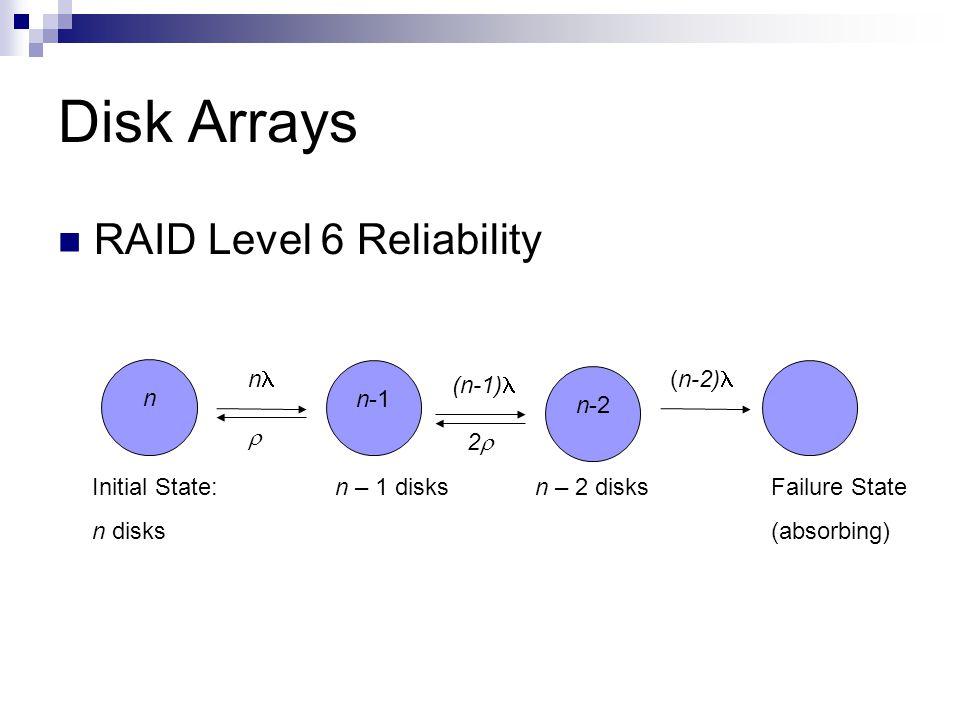 Disk Arrays RAID Level 6 Reliability Initial State: n disks n n n-1 (n-2) n – 1 disks Failure State (absorbing) (n-1) n-2 2 n – 2 disks