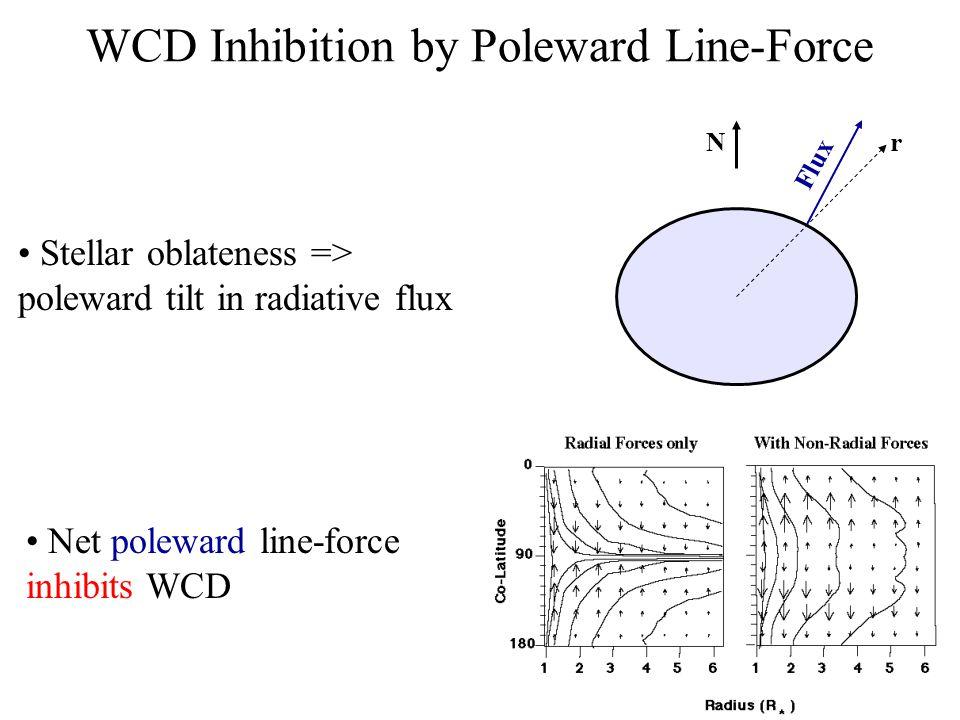 WCD Inhibition by Poleward Line-Force Net poleward line-force inhibits WCD Stellar oblateness => poleward tilt in radiative flux r Flux N