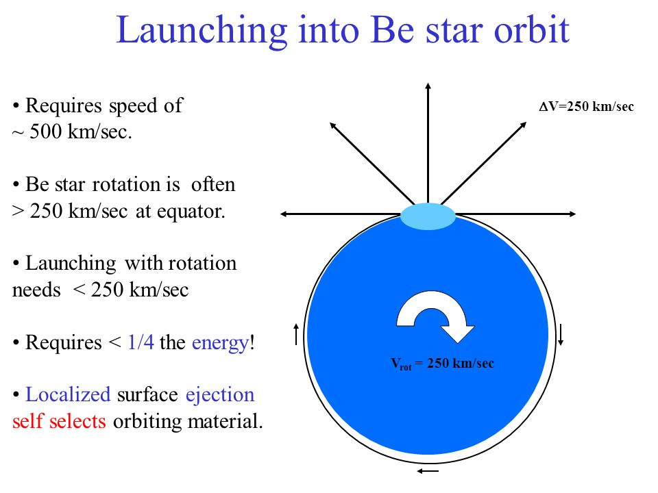 Launching into Be star orbit Requires speed of ~ 500 km/sec.
