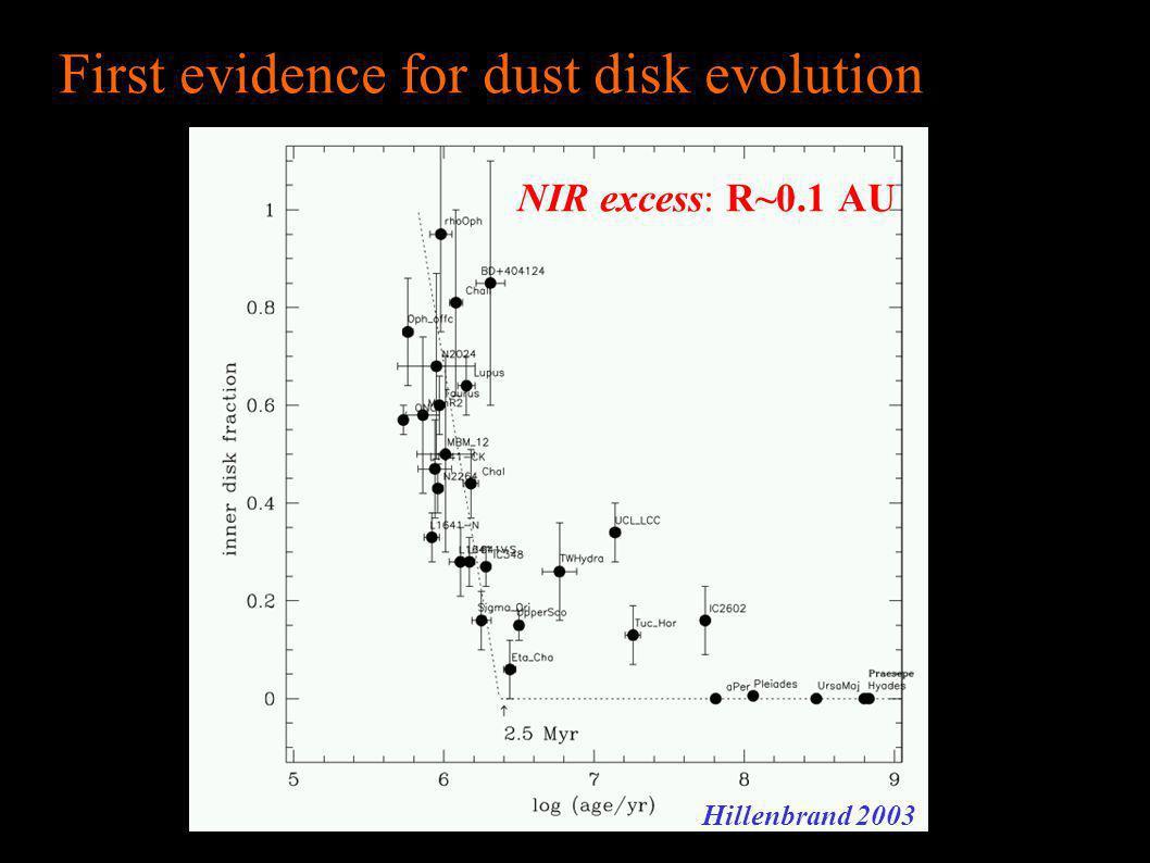 First evidence for dust disk evolution Hillenbrand 2003 NIR excess: R~0.1 AU