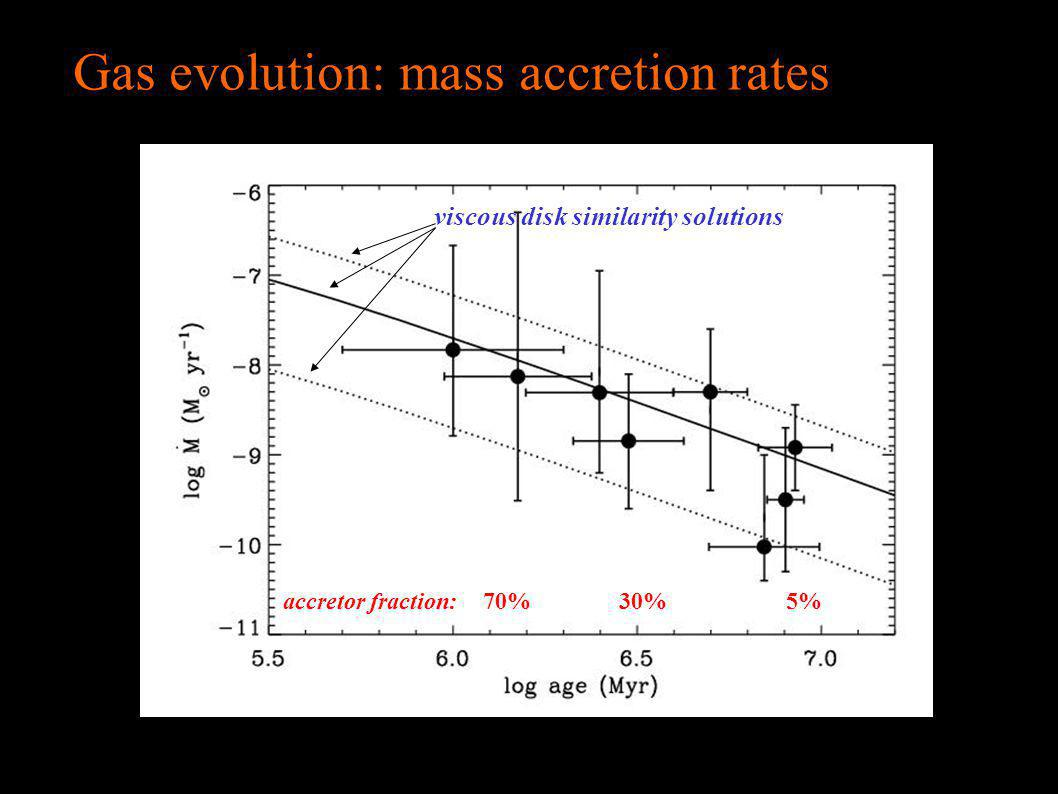 Gas evolution: mass accretion rates viscous disk similarity solutions 70%30%5%accretor fraction: