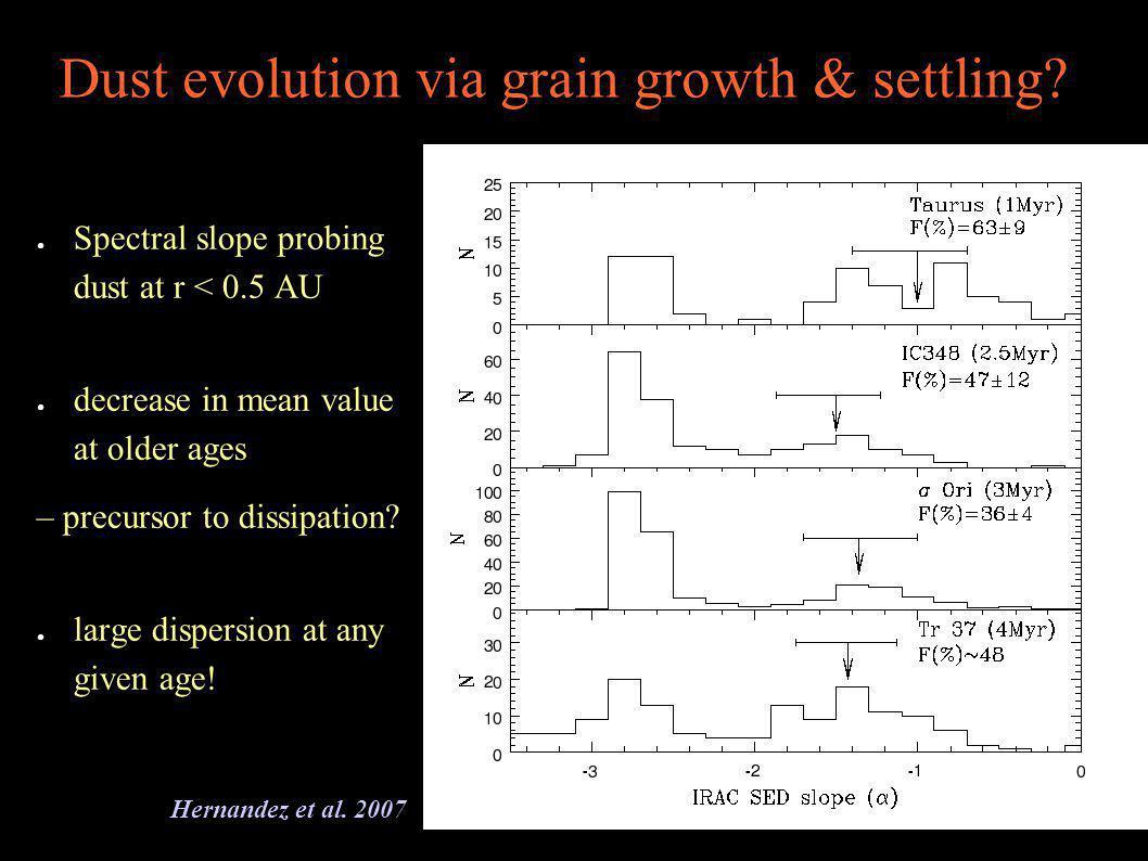 Dust evolution via grain growth & settling.