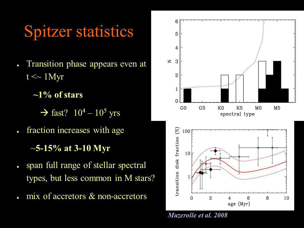Spitzer statistics Transition phase appears even at t <~ 1Myr ~1% of stars fast.
