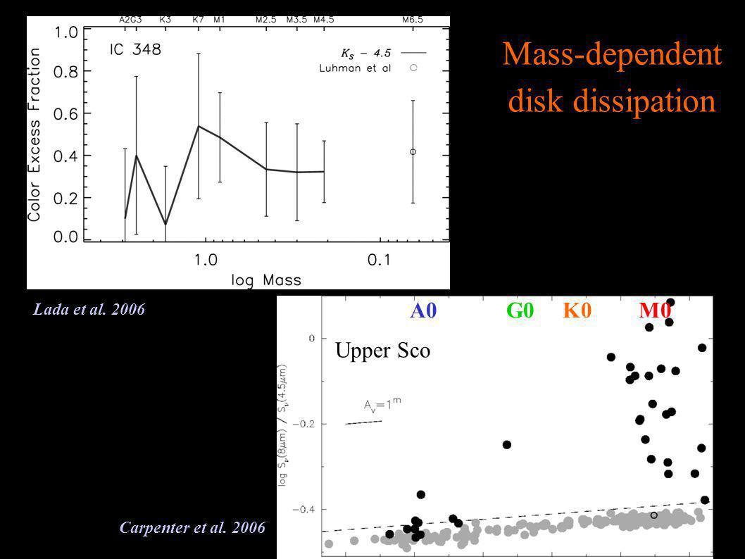 Lada et al. 2006 Carpenter et al. 2006 A0 G0K0 M0 Mass-dependent disk dissipation Upper Sco