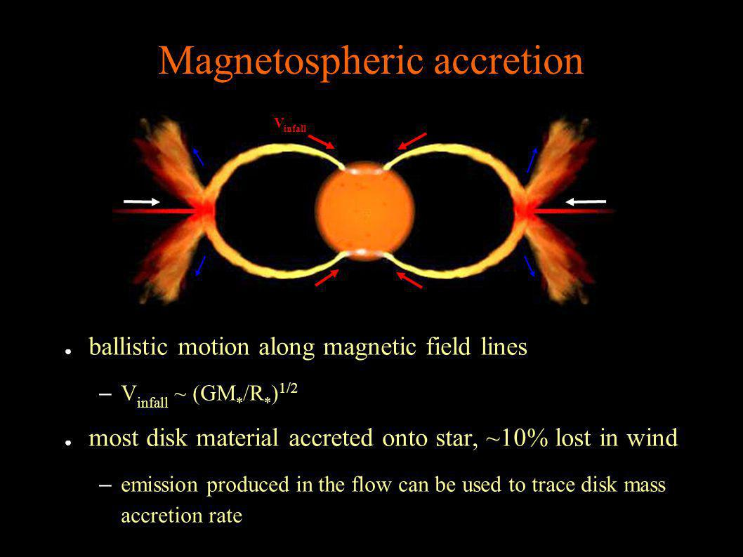 Magnetospheric accretion ballistic motion along magnetic field lines –V infall ~ (GM * /R * ) 1/2 most disk material accreted onto star, ~10% lost in wind –emission produced in the flow can be used to trace disk mass accretion rate V infall