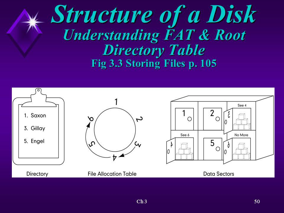 Ch 351 Structure of a Disk NTFS File system used determines OS advanced features available to user.