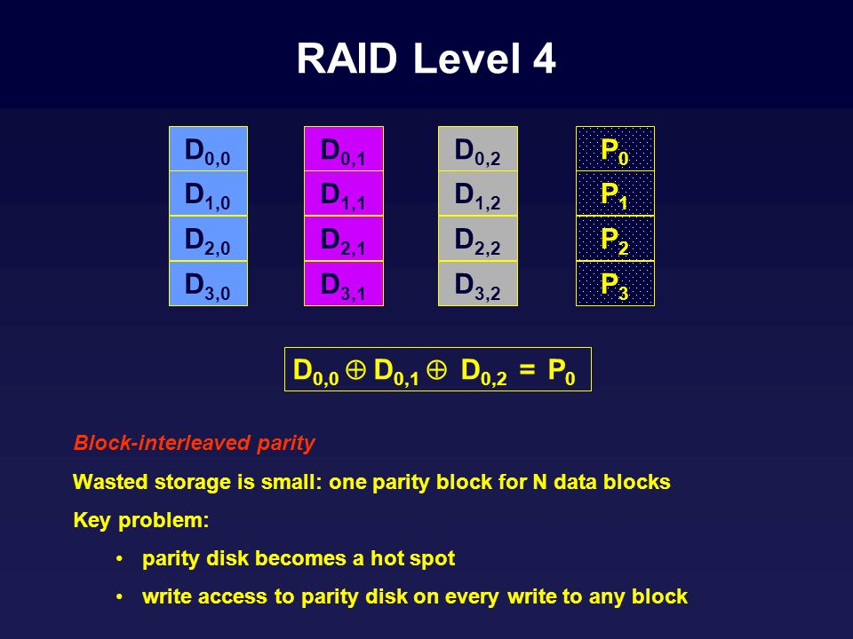RAID Level 4 Block-interleaved parity Wasted storage is small: one parity block for N data blocks Key problem: parity disk becomes a hot spot write access to parity disk on every write to any block D 0,0 D 1,0 D 2,0 D 3,0 D 0,1 D 1,1 D 2,1 D 3,1 D 0,2 D 1,2 D 2,2 D 3,2 P0P0 P1P1 P2P2 P3P3 D 0,0 D 0,1 D 0,2 = P 0