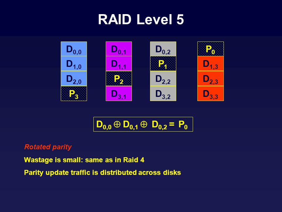 RAID Level 5 Rotated parity Wastage is small: same as in Raid 4 Parity update traffic is distributed across disks D 0,0 D 1,0 D 2,0 P3P3 D 0,1 D 1,1 P2P2 D 3,1 D 0,2 P1P1 D 2,2 D 3,2 P0P0 D 1,3 D 2,3 D 3,3 D 0,0 D 0,1 D 0,2 = P 0