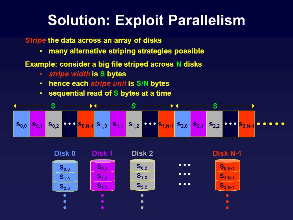 S 2,0 S 1,0 Solution: Exploit Parallelism Stripe the data across an array of disks many alternative striping strategies possible Example: consider a big file striped across N disks stripe width is S bytes hence each stripe unit is S/N bytes sequential read of S bytes at a time s 0,0 s 0,1 s 0,2 s 0,N-1 s 1,0 s 1,1 s 1,2 s 1,N-1 s 2,0 s 2,1 s 2,2 s 2,N-1 SSS S 0,0 S 2,1 S 1,1 S 0,1 S 2,2 S 1,2 S 0,2 S 2,N-1 S 1,N-1 S 0,N-1 Disk 0Disk 1Disk 2Disk N-1