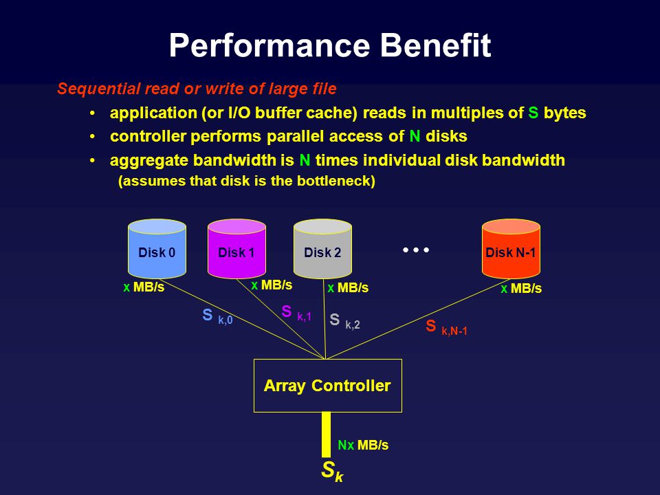 Performance Benefit Sequential read or write of large file application (or I/O buffer cache) reads in multiples of S bytes controller performs parallel access of N disks aggregate bandwidth is N times individual disk bandwidth (assumes that disk is the bottleneck) Disk 0Disk 1Disk 2 Disk N-1 Array Controller x MB/s Nx MB/s S k,N-1 S k,2 S k,1 S k,0 SkSk