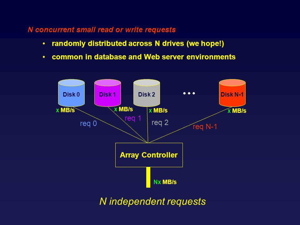 N concurrent small read or write requests randomly distributed across N drives (we hope!) common in database and Web server environments Disk 0Disk 1Disk 2 Disk N-1 Array Controller x MB/s Nx MB/s N independent requests req 0 req 1 req 2 req N-1