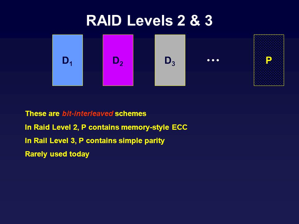 RAID Levels 2 & 3 These are bit-interleaved schemes In Raid Level 2, P contains memory-style ECC In Rail Level 3, P contains simple parity Rarely used today D1D1 D2D2 D3D3 P