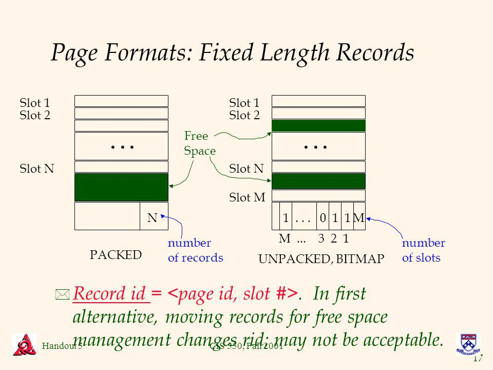 17 Handout 5CIS 550, Fall 2001 Page Formats: Fixed Length Records * Record id =.