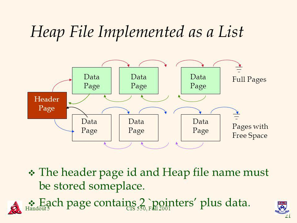 21 Handout 5CIS 550, Fall 2001 Heap File Implemented as a List v The header page id and Heap file name must be stored someplace.