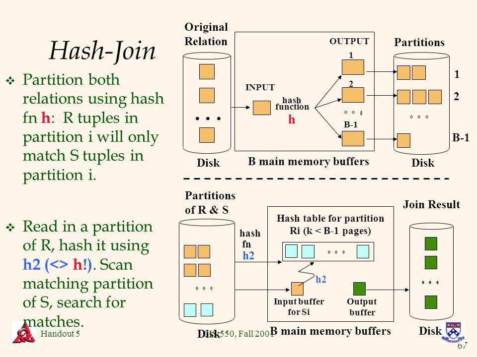 67 Handout 5CIS 550, Fall 2001 Hash-Join v Partition both relations using hash fn h : R tuples in partition i will only match S tuples in partition i.