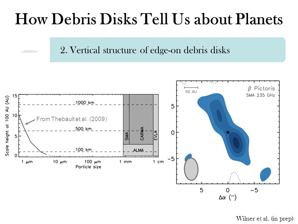 How Debris Disks Tell Us about Planets 2. Vertical structure of edge-on debris disks From Thebault et al. (2009) Wilner et al. (in prep)