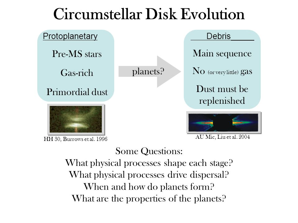 Circumstellar Disk Evolution Protoplanetary Pre-MS stars Gas-rich Primordial dust Debris_____ Main sequence No (or very little) gas Dust must be replenished planets.