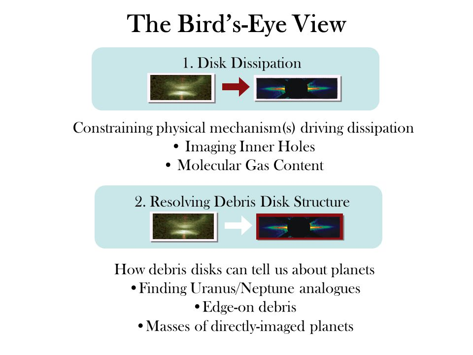 2. Resolving Debris Disk Structure The Birds-Eye View 1.
