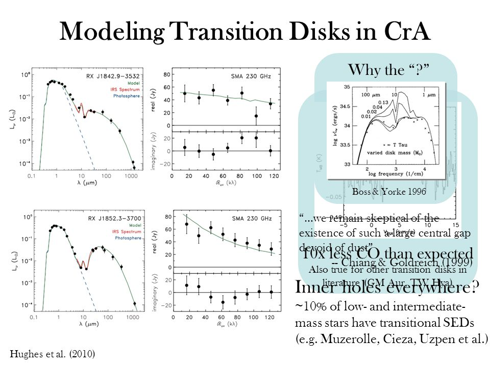10x less CO than expected Also true for other transition disks in literature (GM Aur, TW Hya) Modeling Transition Disks in CrA Inner holes everywhere.